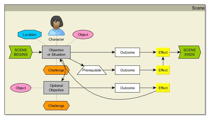 Narrative Structure Diagram Key